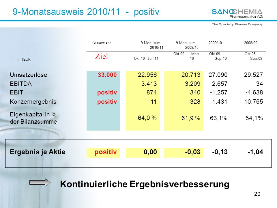 9-Monatsausweis 2010/11 - positiv