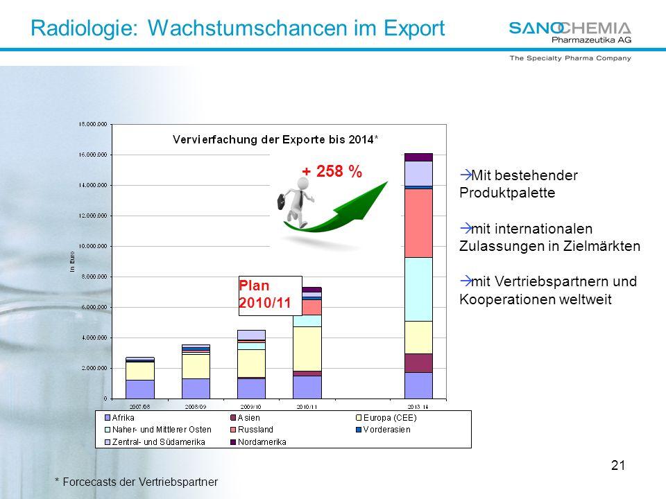 Radiologie: Wachstumschancen im Export