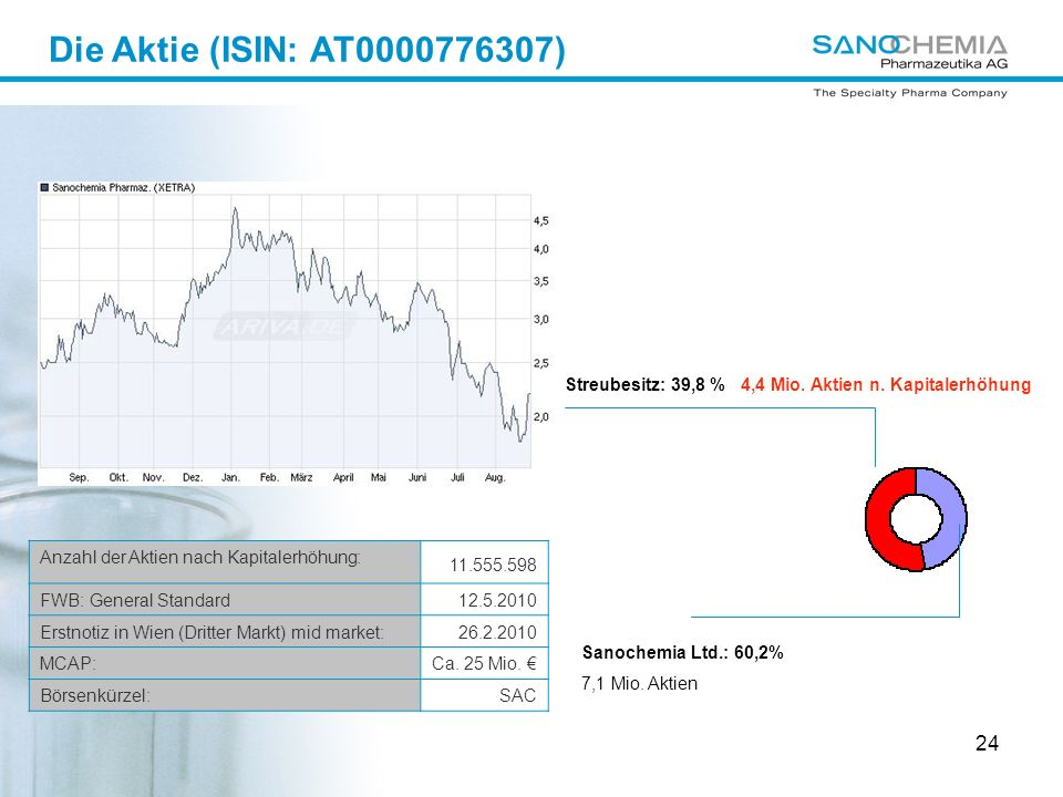 Die Aktie (ISIN: AT0000776307) Streubesitz: 39,8 % 4,4 Mio. Aktien n. Kapitalerhöhung. Anzahl der Aktien nach Kapitalerhöhung: