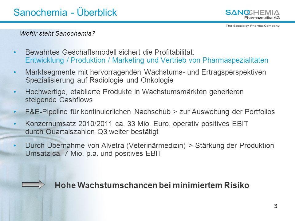 Sanochemia - Überblick