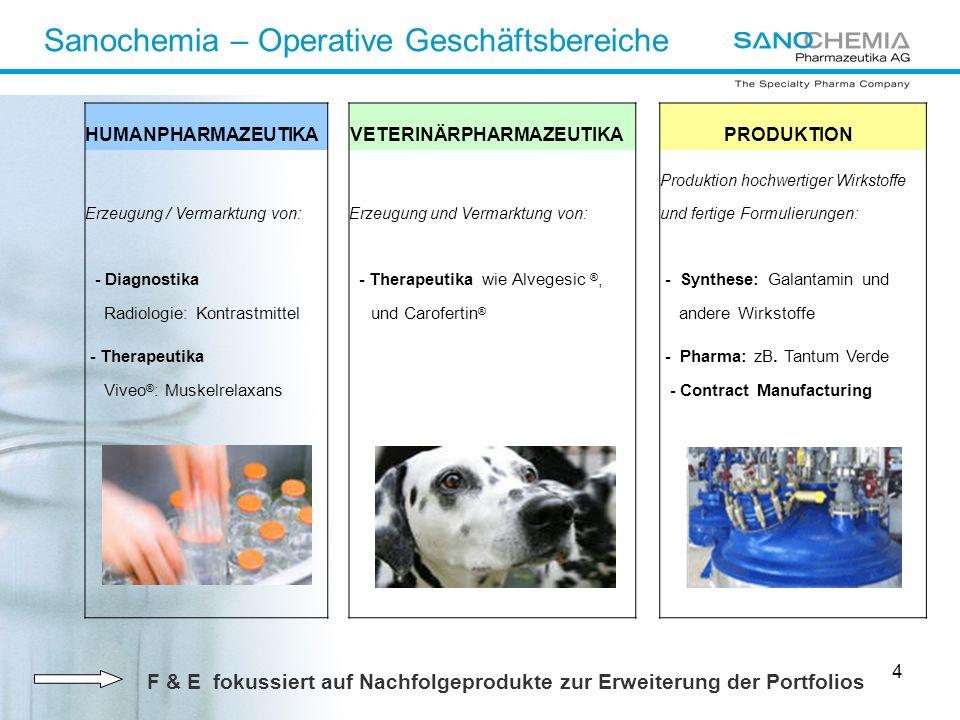 Sanochemia – Operative Geschäftsbereiche
