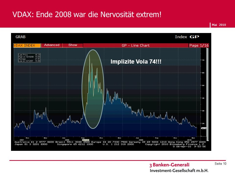 VDAX: Ende 2008 war die Nervosität extrem!