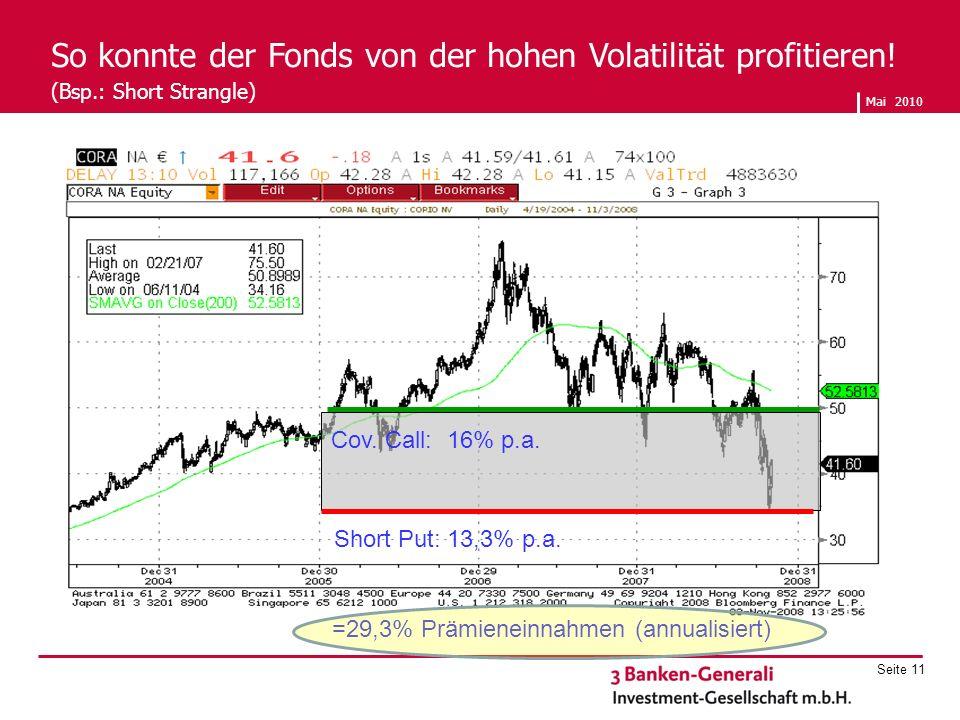 So konnte der Fonds von der hohen Volatilität profitieren. (Bsp