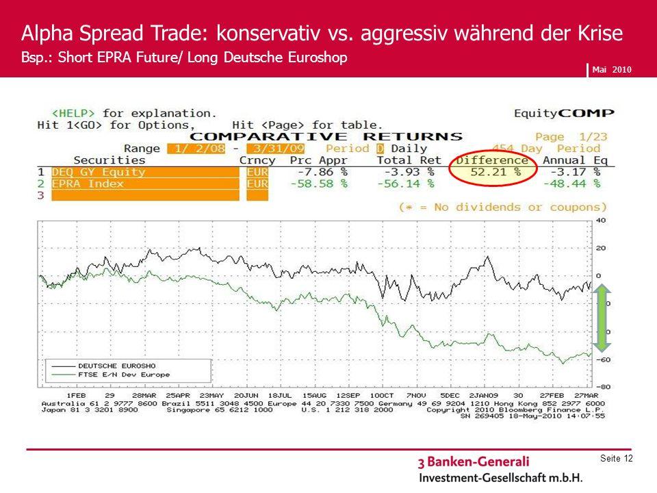 Alpha Spread Trade: konservativ vs. aggressiv während der Krise Bsp