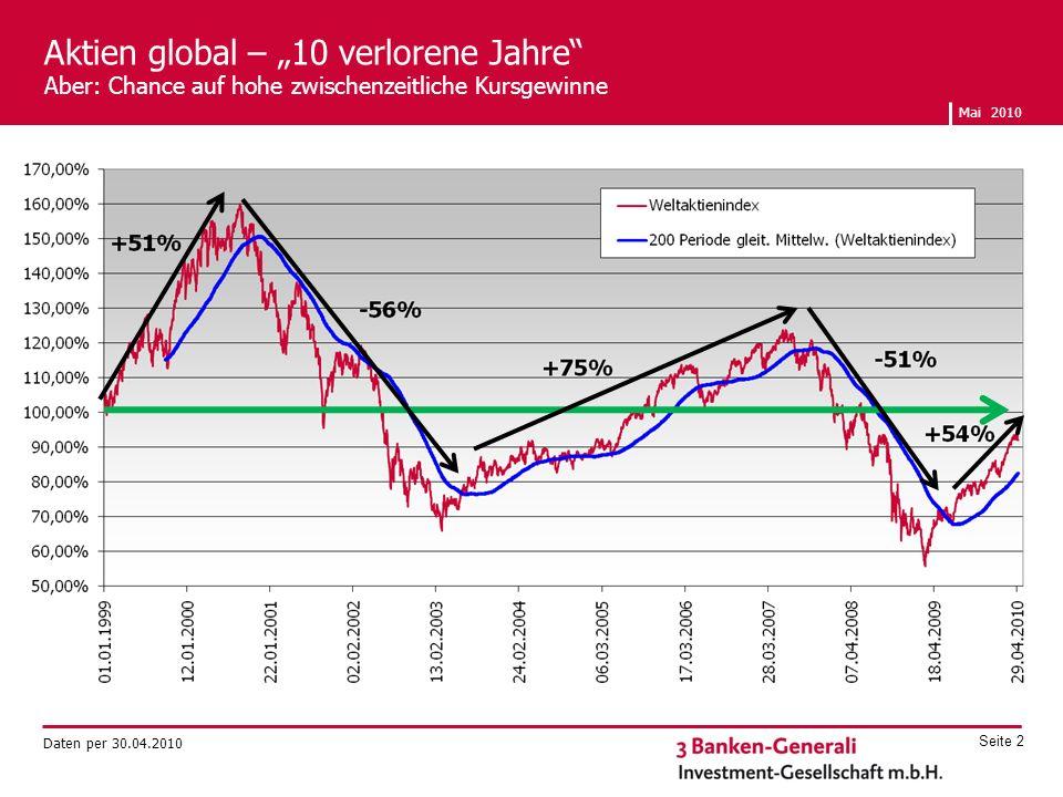 """Aktien global – """"10 verlorene Jahre"""