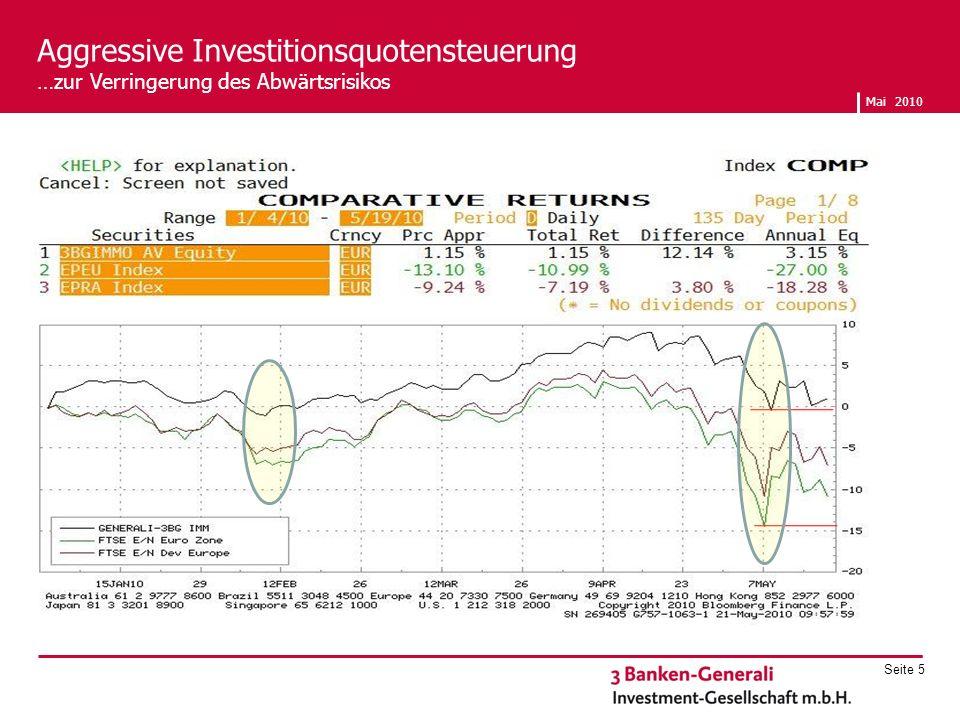 Aggressive Investitionsquotensteuerung