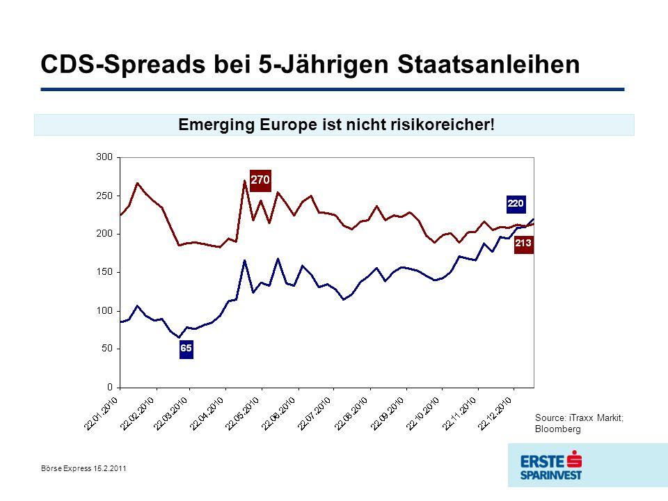 CDS-Spreads bei 5-Jährigen Staatsanleihen