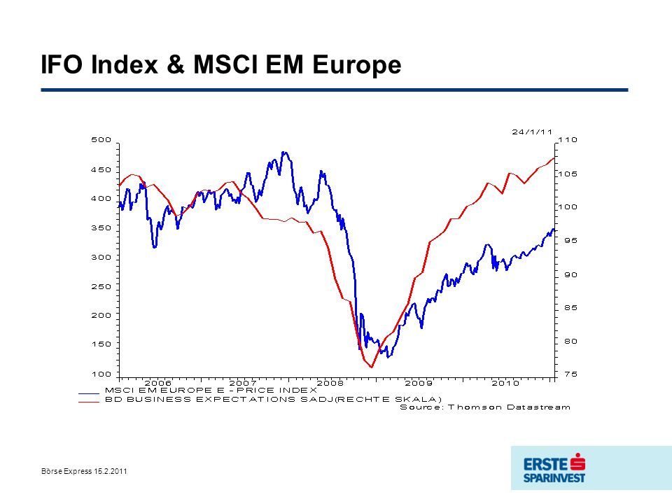 IFO Index & MSCI EM Europe