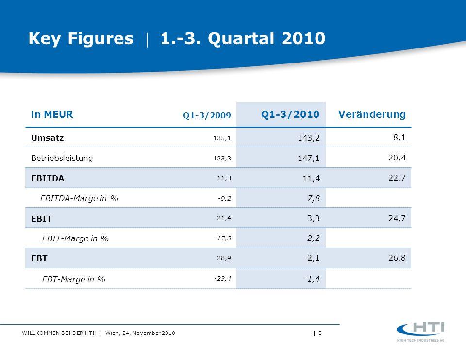 Key Figures  1.-3. Quartal 2010 in MEUR Q1-3/2010 Veränderung
