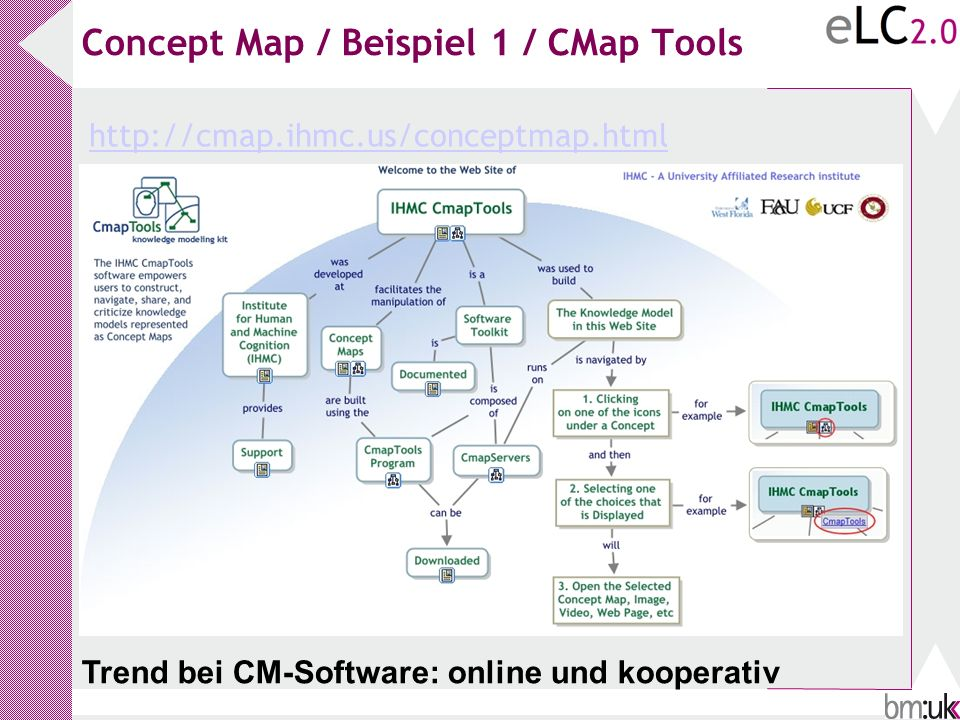 Concept Map / Beispiel 1 / CMap Tools