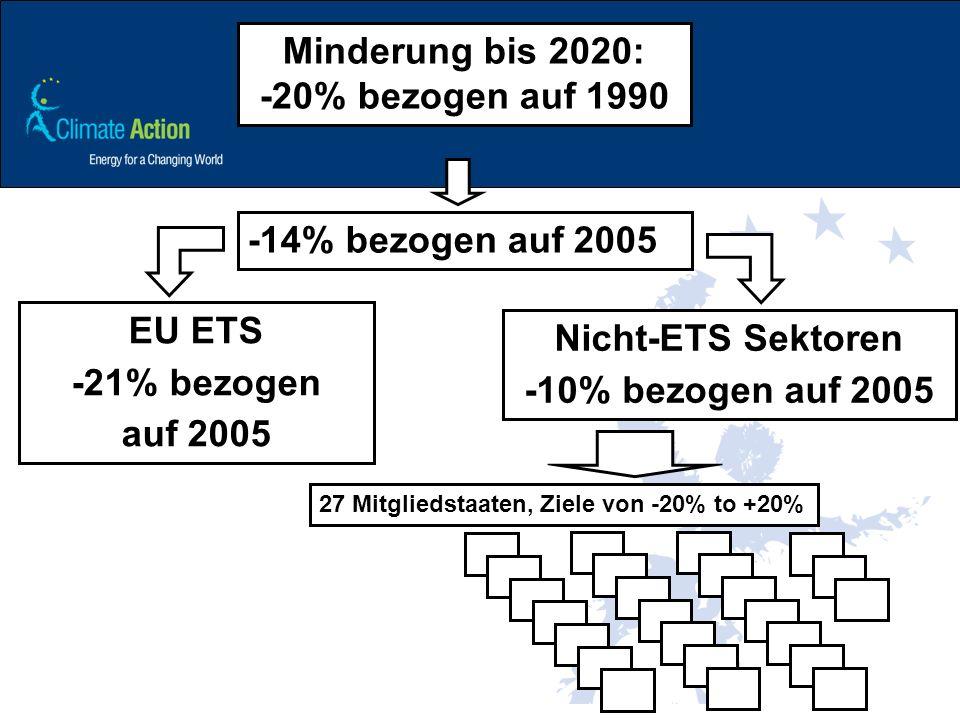 Minderung bis 2020: -20% bezogen auf 1990