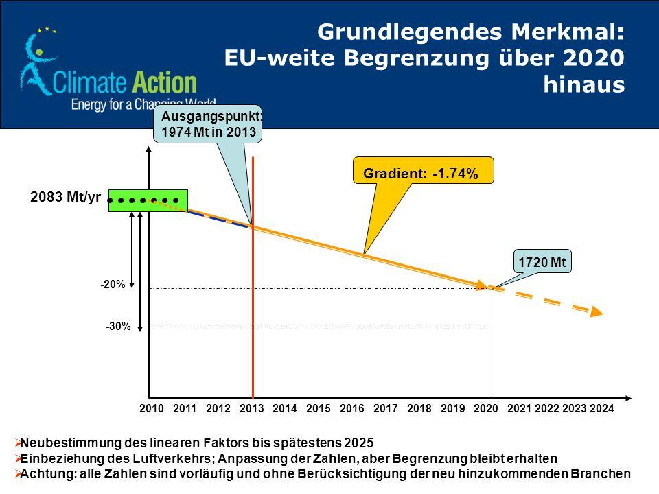 Grundlegendes Merkmal: EU-weite Begrenzung über 2020 hinaus