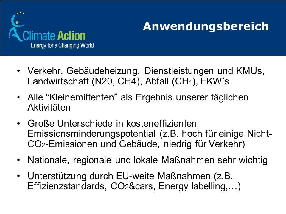 Anwendungsbereich Verkehr, Gebäudeheizung, Dienstleistungen und KMUs, Landwirtschaft (N20, CH4), Abfall (CH4), FKW's.