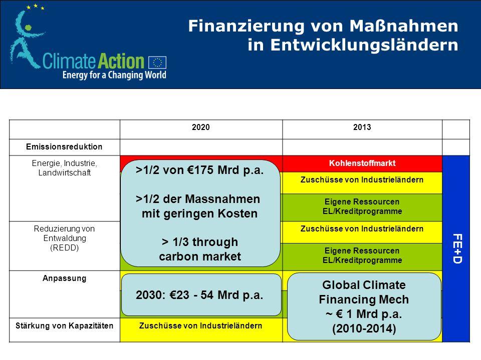Finanzierung von Maßnahmen in Entwicklungsländern