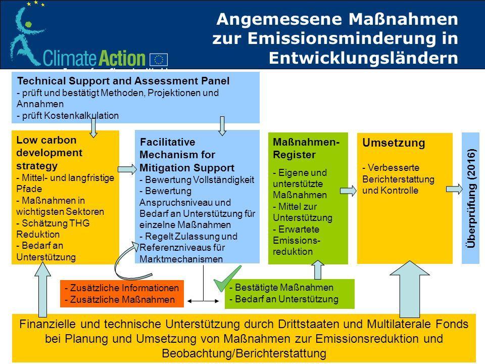 Angemessene Maßnahmen zur Emissionsminderung in Entwicklungsländern
