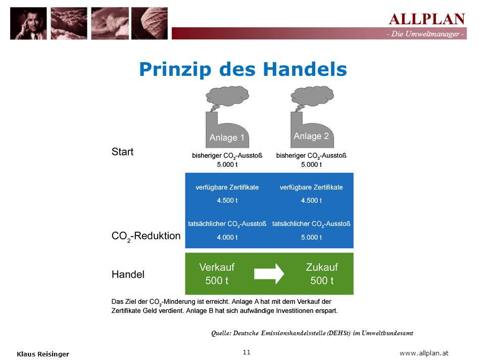 Prinzip des Handels Quelle: Deutsche Emissionshandelsstelle (DEHSt) im Umweltbundesamt