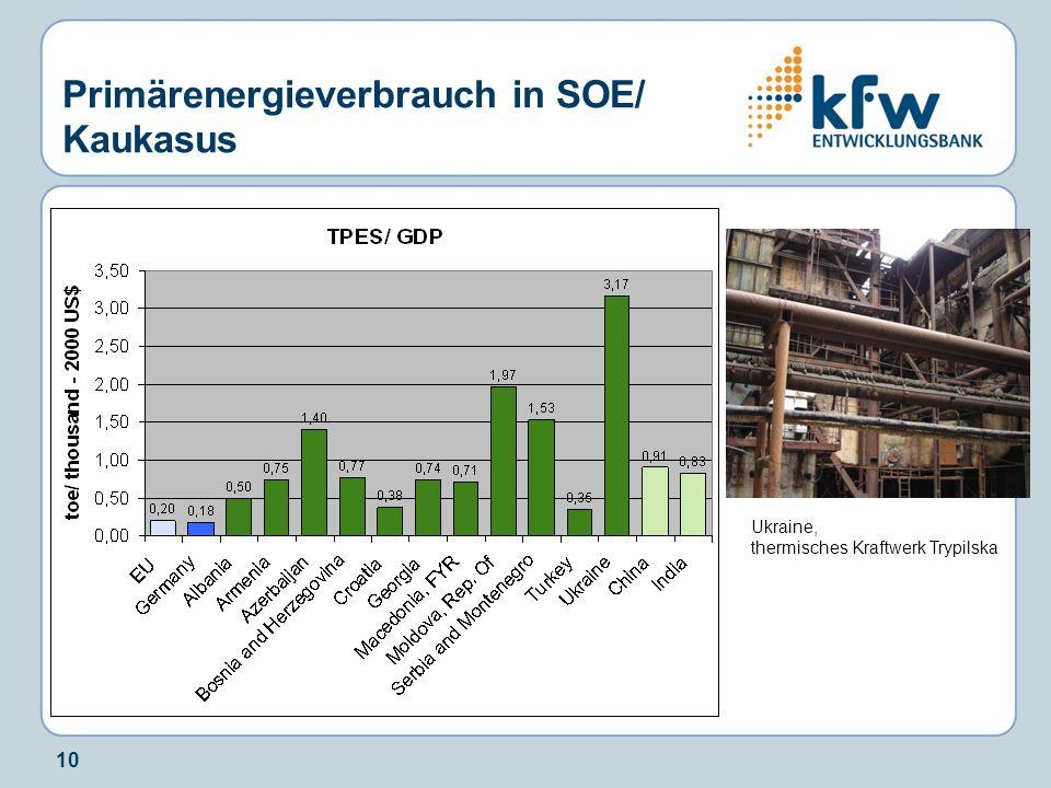 Primärenergieverbrauch in SOE/ Kaukasus