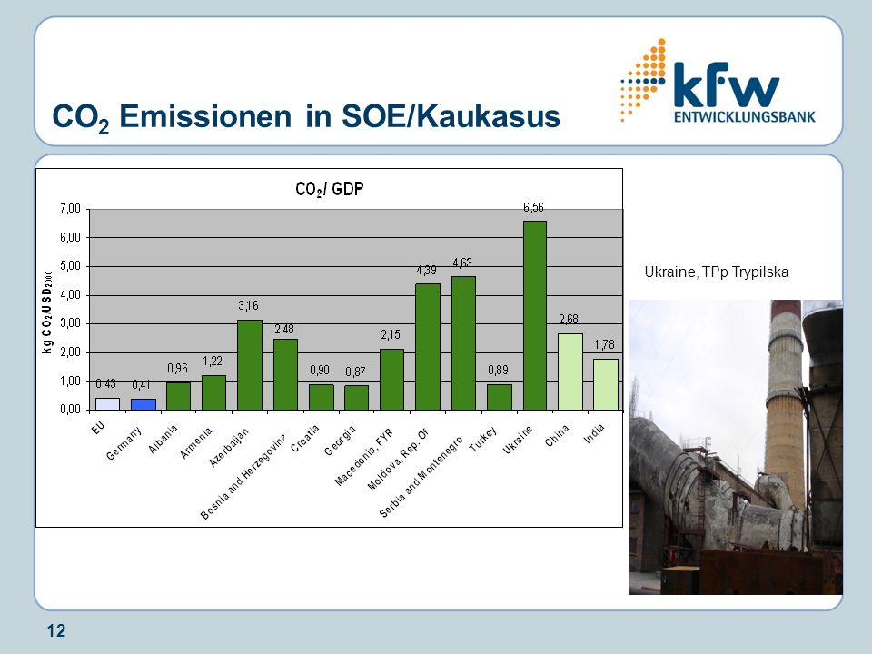 CO2 Emissionen in SOE/Kaukasus
