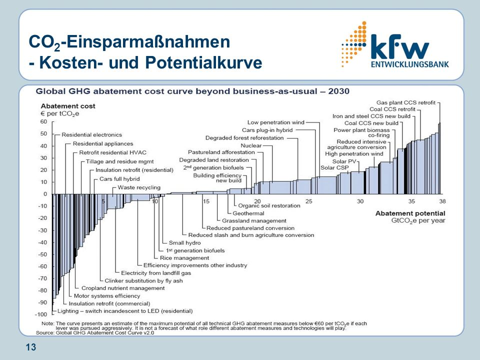 CO2-Einsparmaßnahmen - Kosten- und Potentialkurve