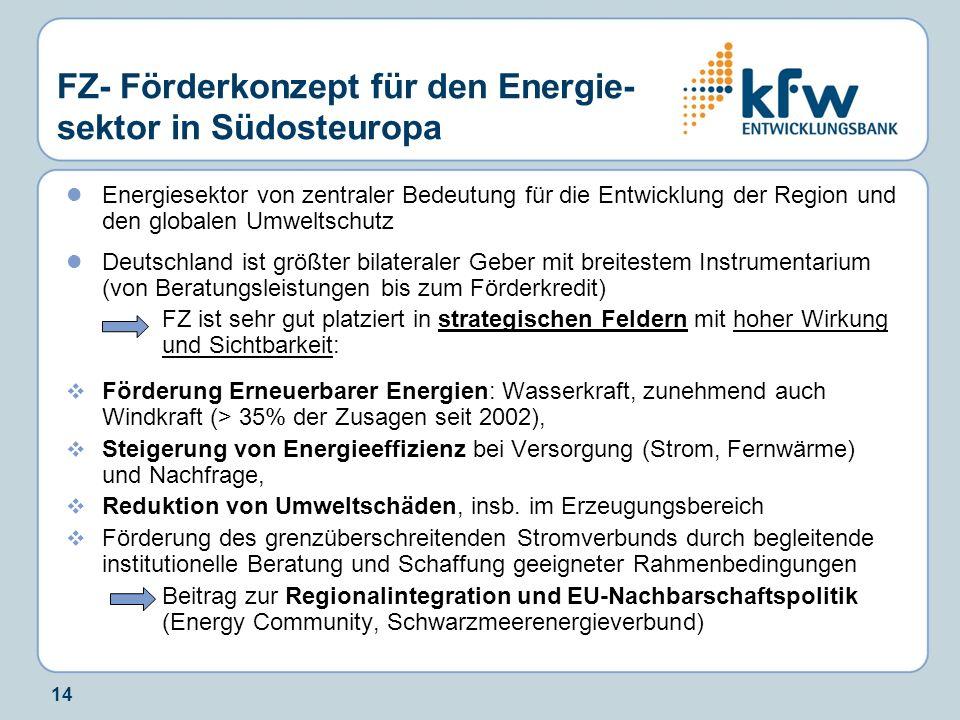 FZ- Förderkonzept für den Energie-sektor in Südosteuropa