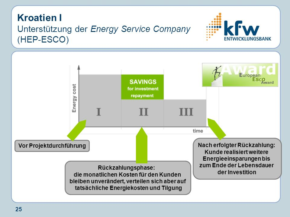 Kroatien I Unterstützung der Energy Service Company (HEP-ESCO)