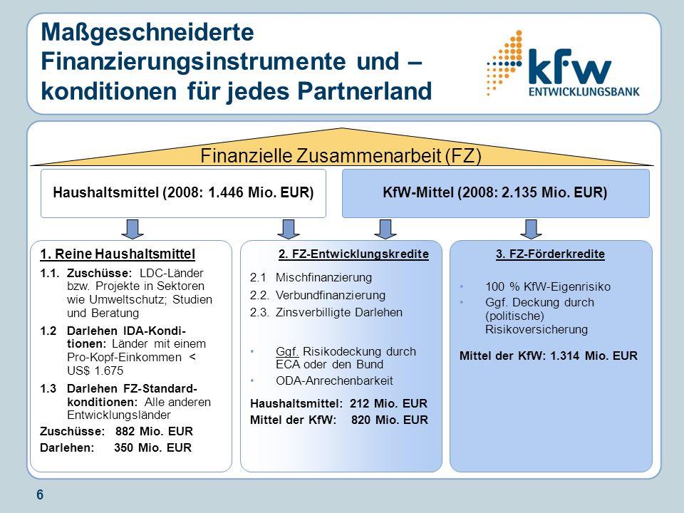Haushaltsmittel (2008: 1.446 Mio. EUR) 2. FZ-Entwicklungskredite
