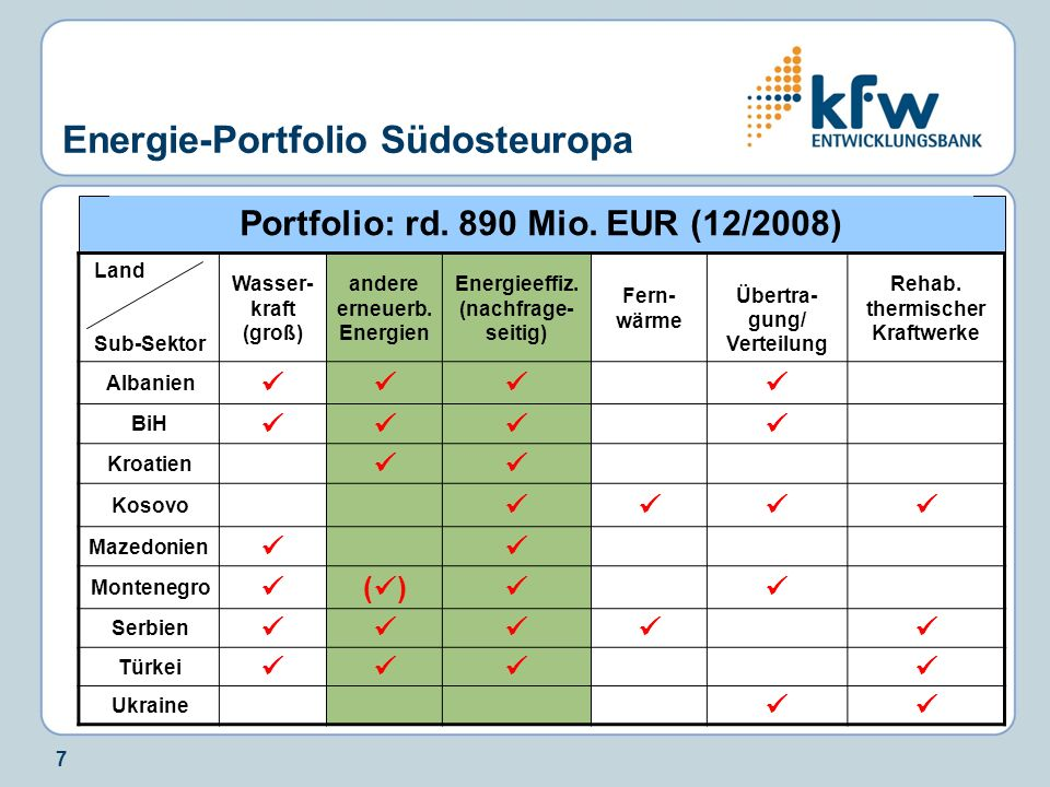 Energie-Portfolio Südosteuropa