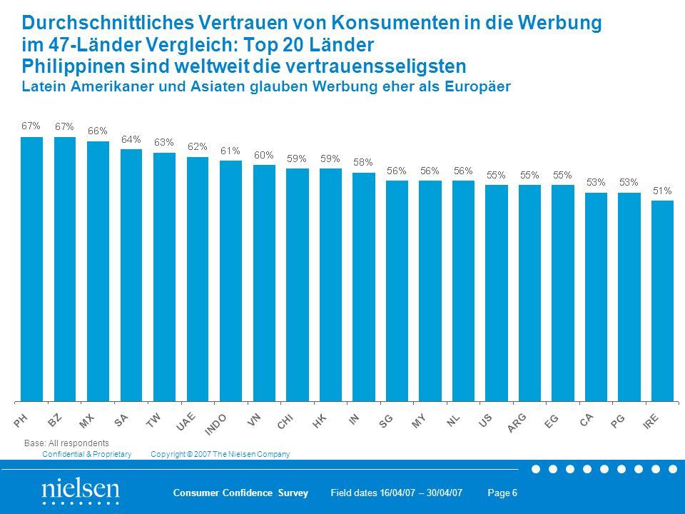 Durchschnittliches Vertrauen von Konsumenten in die Werbung im 47-Länder Vergleich: Top 20 Länder Philippinen sind weltweit die vertrauensseligsten Latein Amerikaner und Asiaten glauben Werbung eher als Europäer