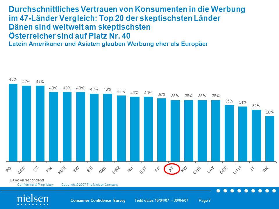 Durchschnittliches Vertrauen von Konsumenten in die Werbung im 47-Länder Vergleich: Top 20 der skeptischsten Länder Dänen sind weltweit am skeptischsten Österreicher sind auf Platz Nr. 40 Latein Amerikaner und Asiaten glauben Werbung eher als Europäer