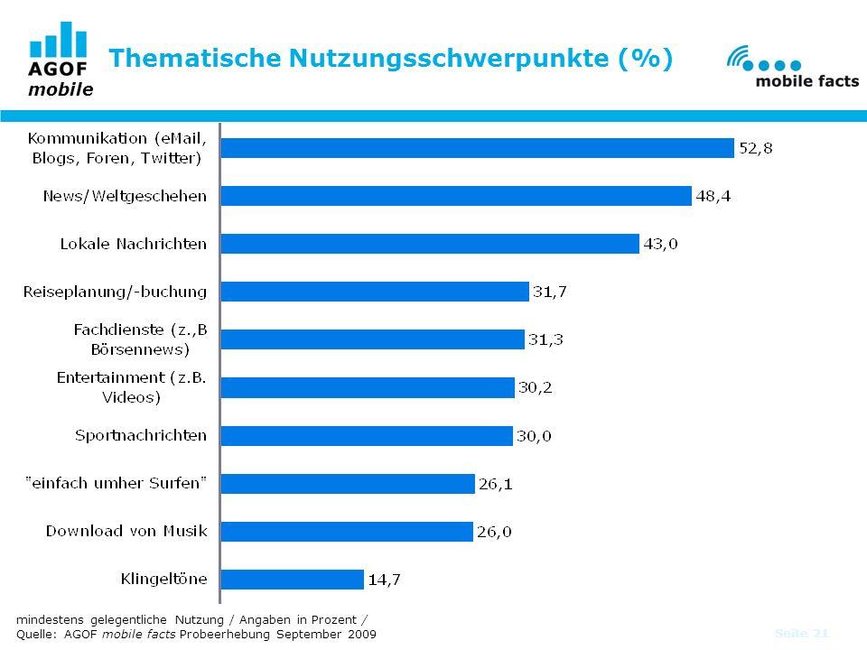 Thematische Nutzungsschwerpunkte (%)