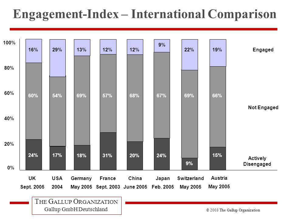Engagement-Index – International Comparison