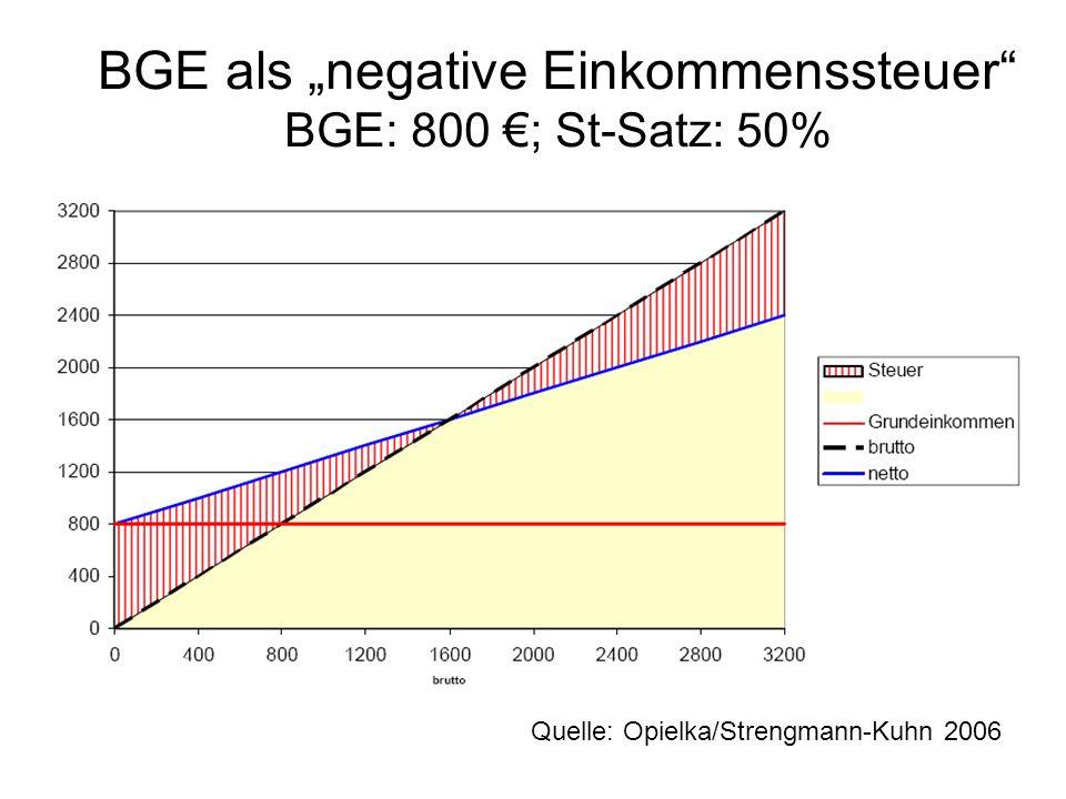 """BGE als """"negative Einkommenssteuer BGE: 800 €; St-Satz: 50%"""