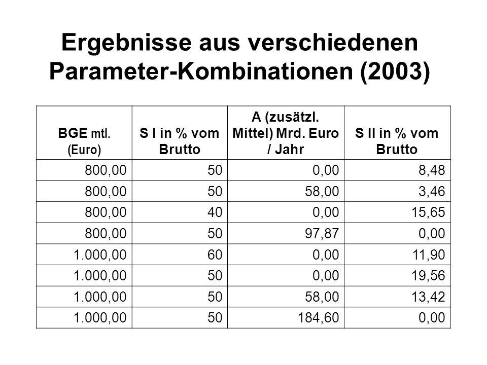 Ergebnisse aus verschiedenen Parameter-Kombinationen (2003)