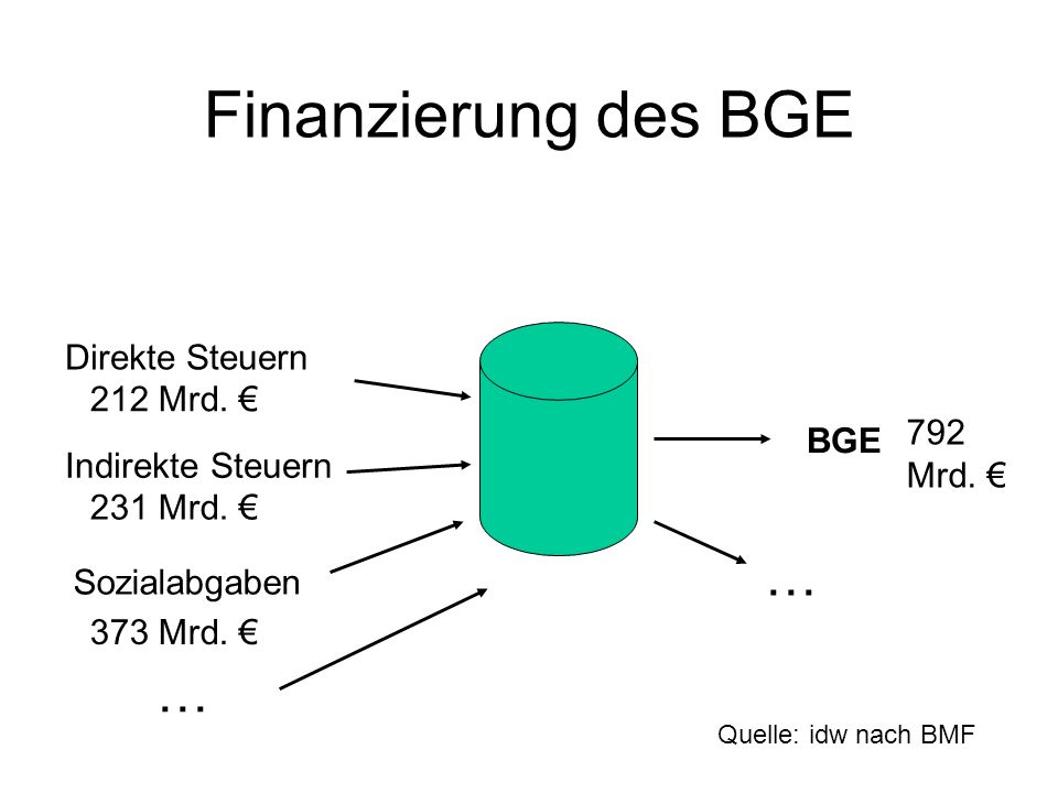 Finanzierung des BGE … … Direkte Steuern 212 Mrd. € 792 Mrd. € BGE