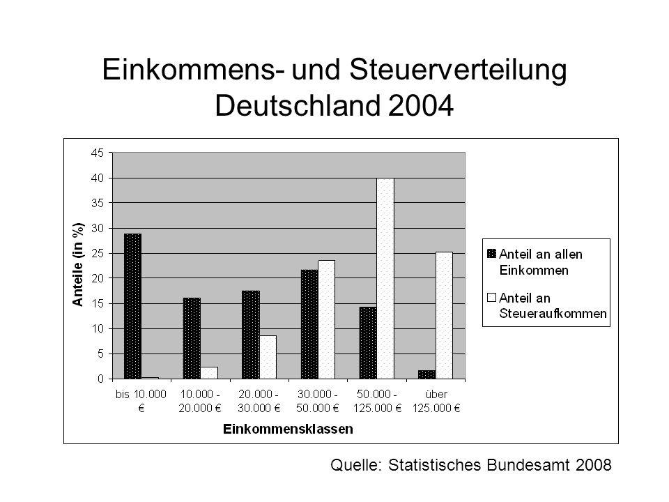 Einkommens- und Steuerverteilung Deutschland 2004