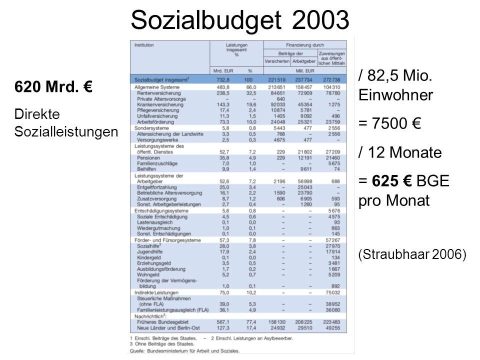 Sozialbudget 2003 / 82,5 Mio. Einwohner 620 Mrd. € = 7500 €