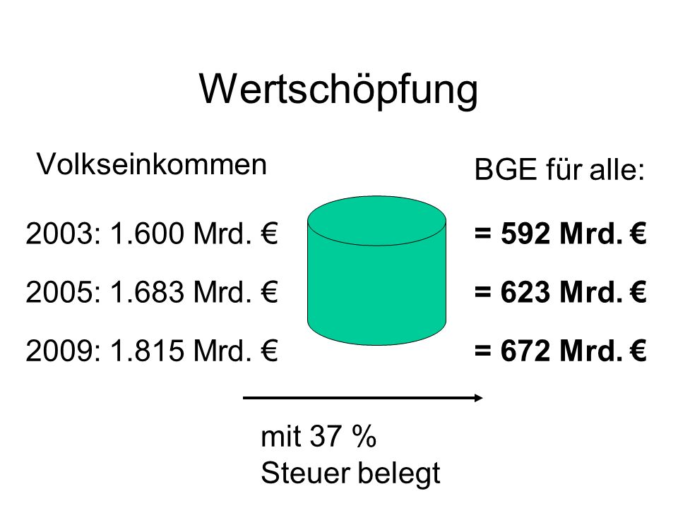 Wertschöpfung Volkseinkommen BGE für alle: 2003: 1.600 Mrd. €