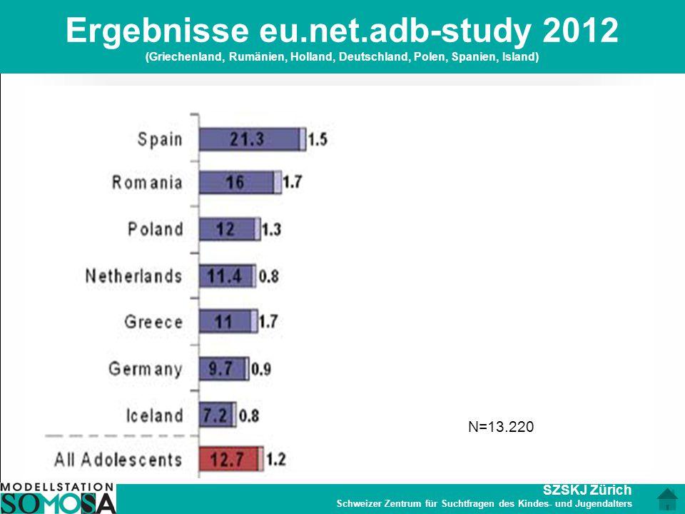 Ergebnisse eu.net.adb-study 2012 (Griechenland, Rumänien, Holland, Deutschland, Polen, Spanien, Island)