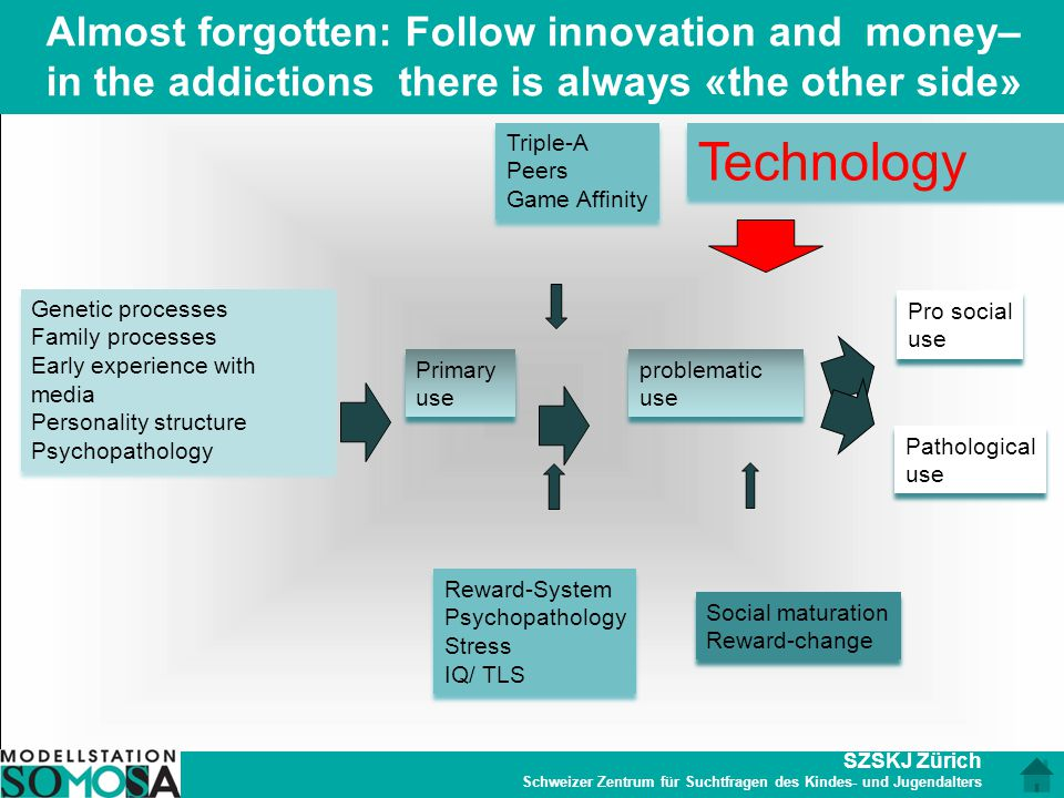 Almost forgotten: Follow innovation and money– in the addictions there is always «the other side»