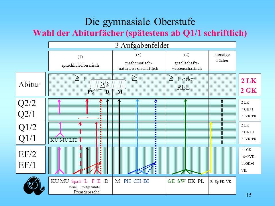 Wahl der Abiturfächer (spätestens ab Q1/1 schriftlich)
