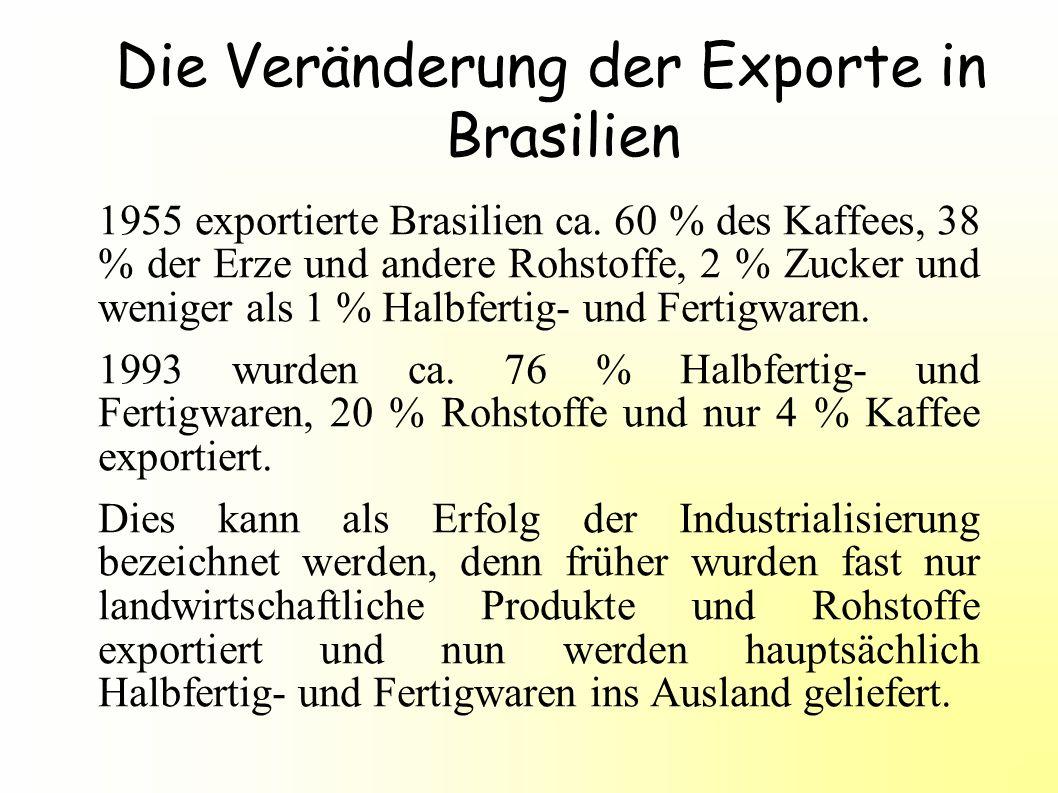 Die Veränderung der Exporte in Brasilien