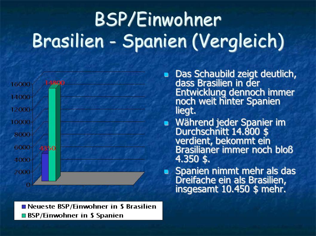 BSP/Einwohner Brasilien - Spanien (Vergleich)