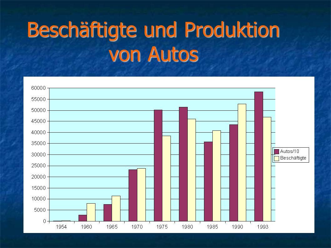 Beschäftigte und Produktion von Autos