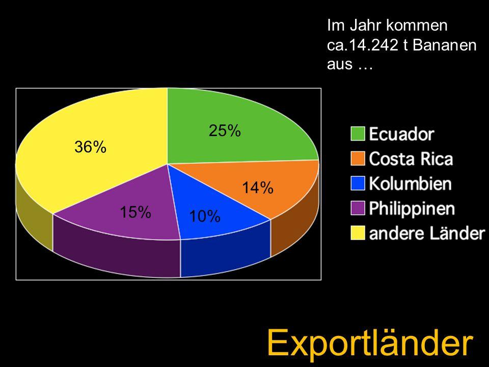 Exportländer Im Jahr kommen ca.14.242 t Bananen aus … 25% 36% 14% 15%