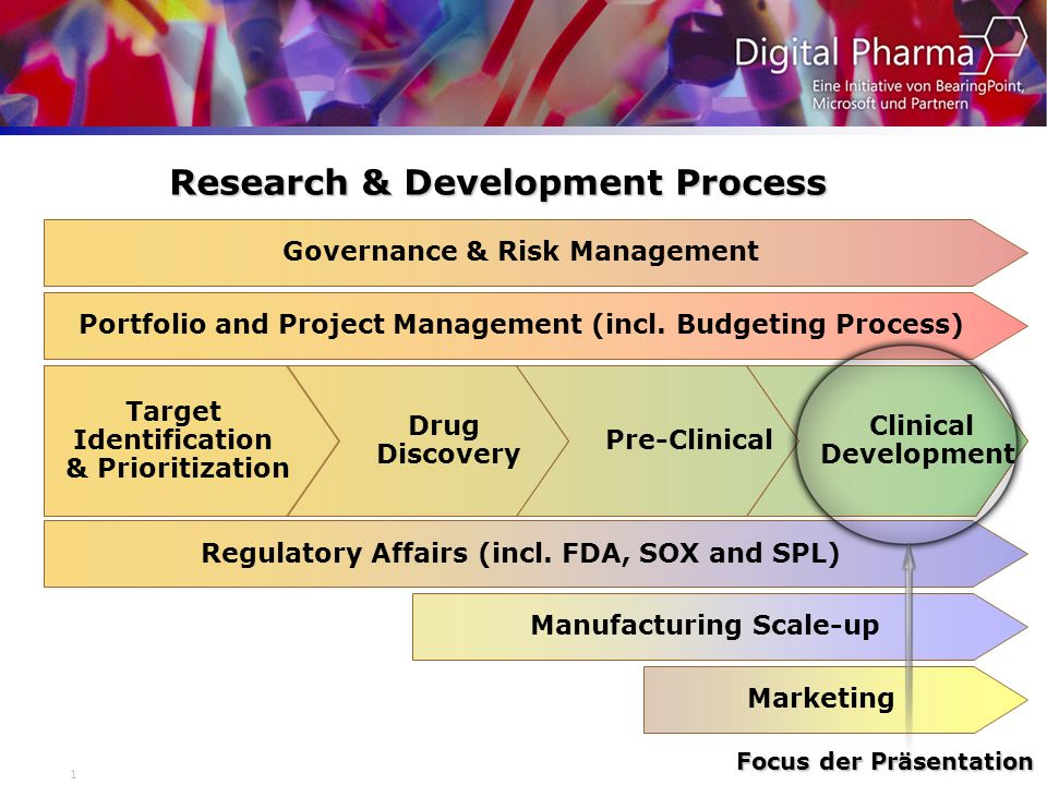 Research & Development Process
