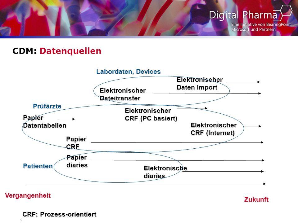 CRF: Prozess-orientiert