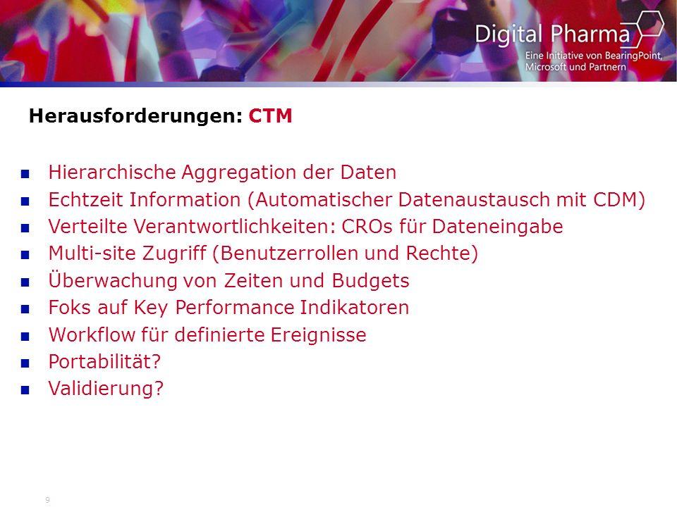 Herausforderungen: CTM