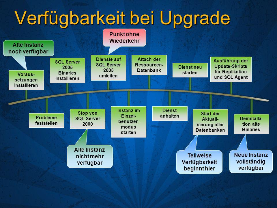 Verfügbarkeit bei Upgrade