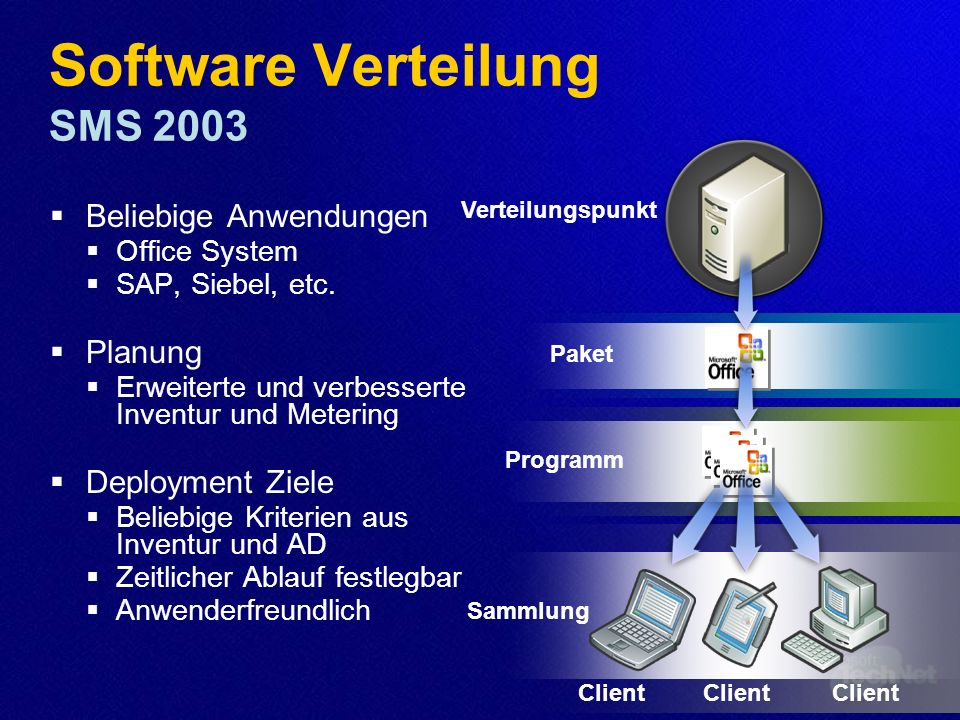 Software Verteilung SMS 2003
