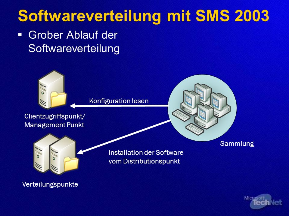 Softwareverteilung mit SMS 2003